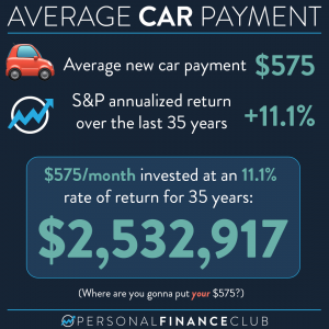 Average New Car Payment vs investing in S&P 500 index fund
