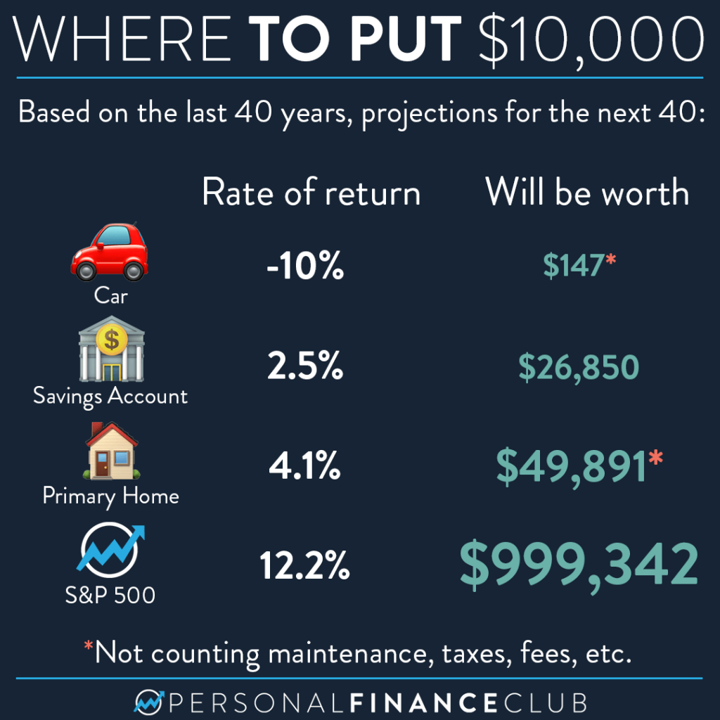 Where to put 10k rate of return comparision