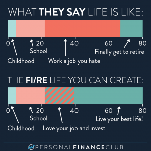 Financial Independence life you can create