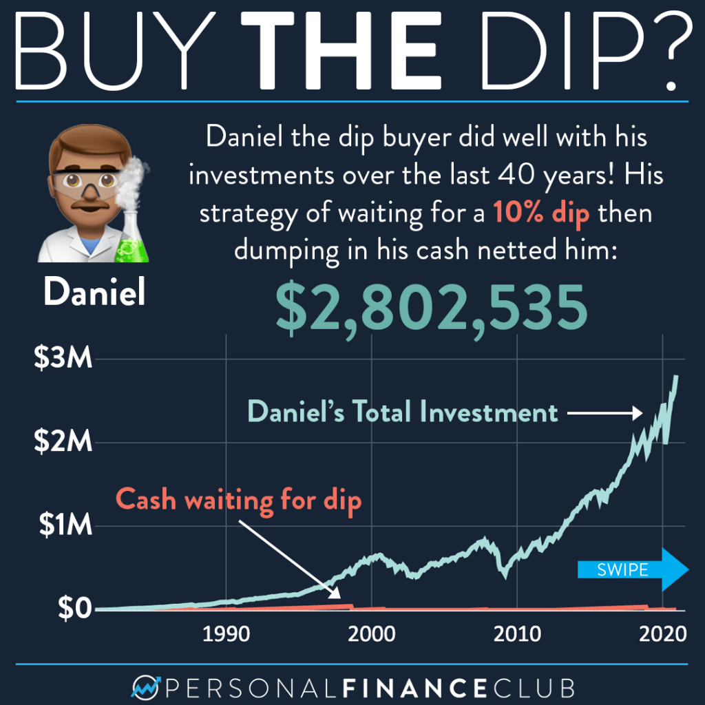 Stock Market Buy the dip 2