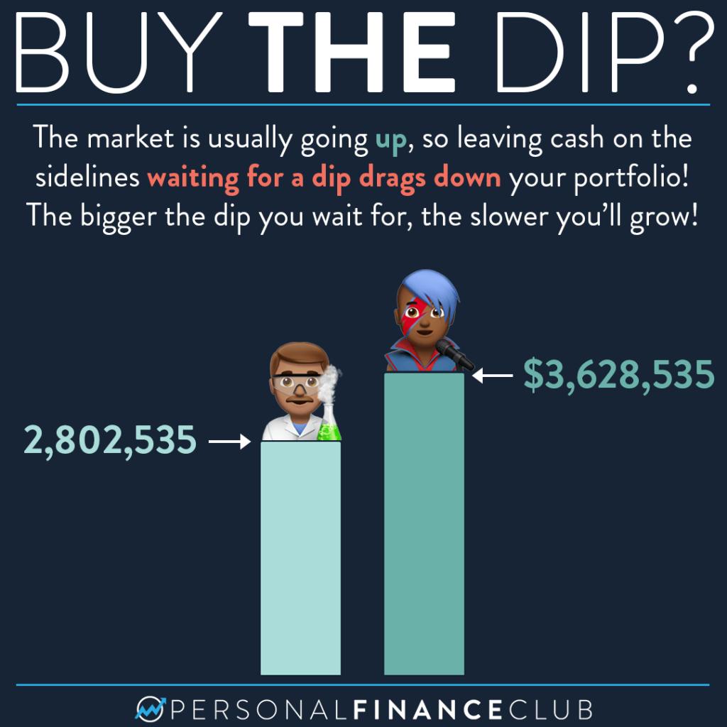 Stock Market Buy the dip 4